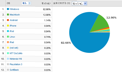 Google AnalyticsのOS割合